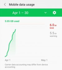 Moble data usage 2